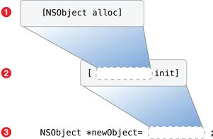 metodo-init